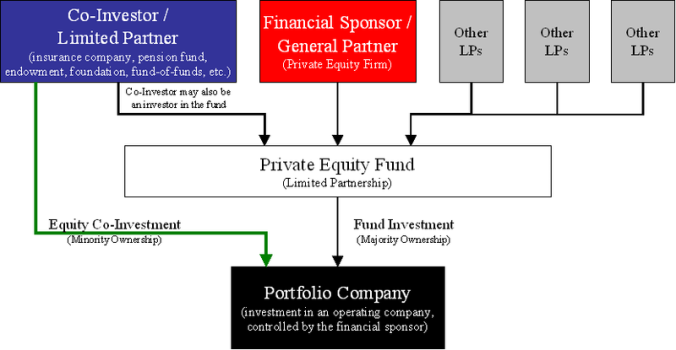Private_Equity_Co-Investment_Diagram